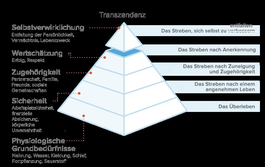 Maslow_Bedürfnispyramide-2
